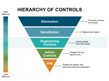 Hierarchy of controls: Engineering Controls for safety and Colorado workers' comp