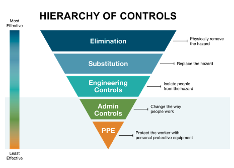 Hierarchy of controls: Administrative Controls and PPE for safety and Colorado workers' comp