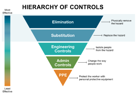 Hierarchy of controls: elimination and substitution of  hazards for safety and Colorado workers' comp