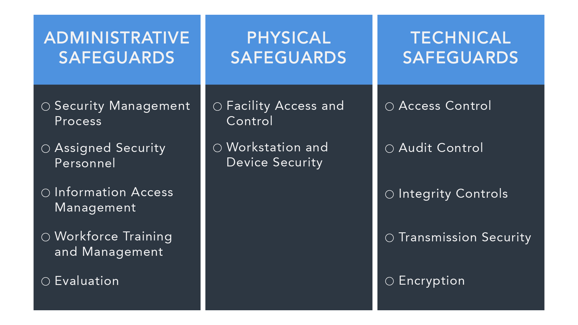 HIPAA features several security Standards: Administrative Safeguards, Physical Safeguards, and Technical Safeguards
