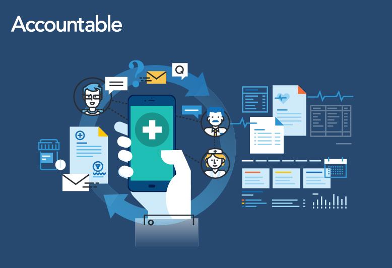 the HIPAA Omnibus Rule | HIPAA Compliance | Accountable