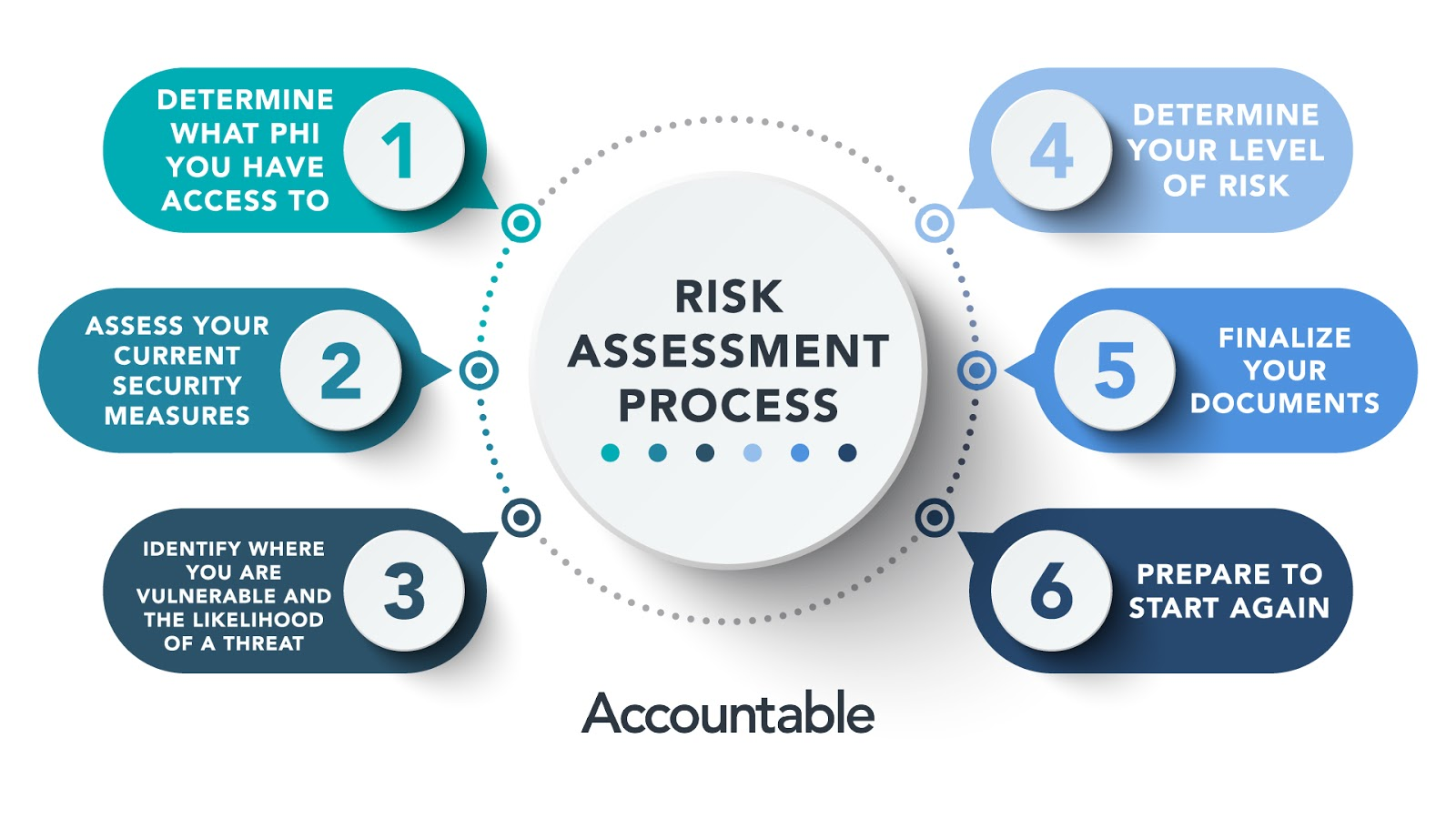 process for a HIPAA risk Assessment