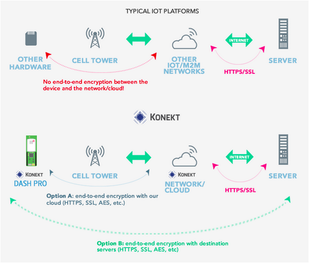 Securing The Internet of Things - Konekt vs typical IoT platforms