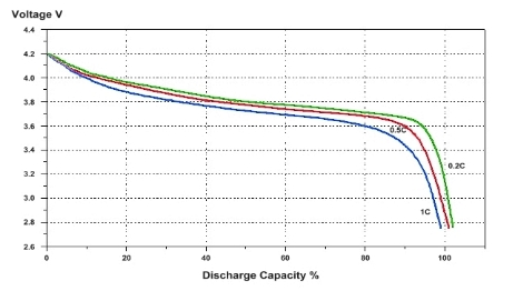 Batteries and Power Management For Cellular IoT Projects