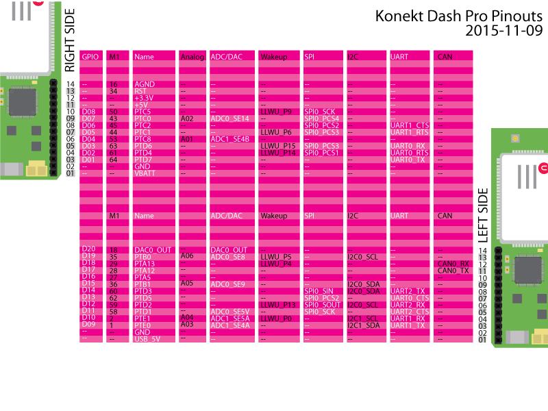 Konekt-Dash-Pro-Pinout