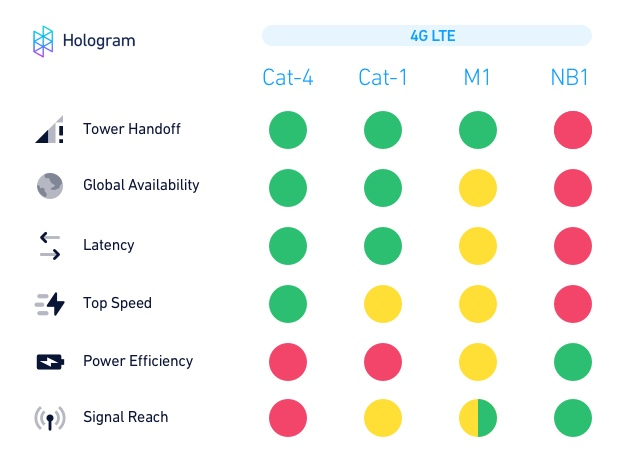Hologram's guide to LTE variants