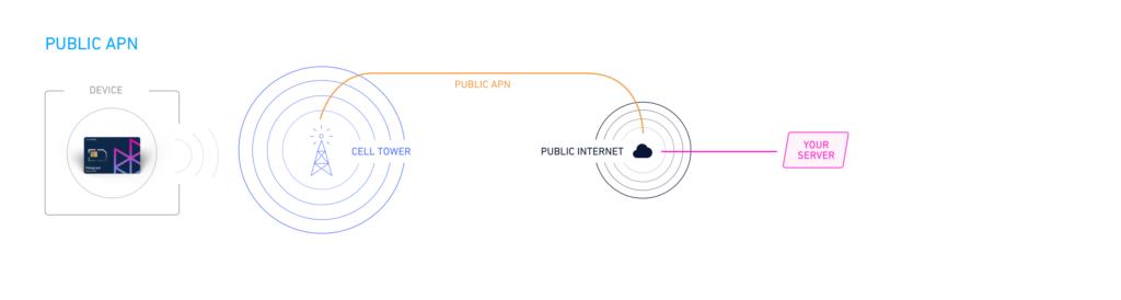 Public APN flowchart
