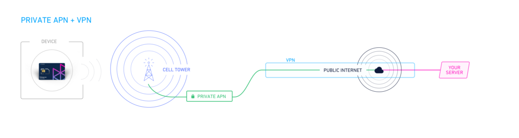Private APN + VPN flowchart