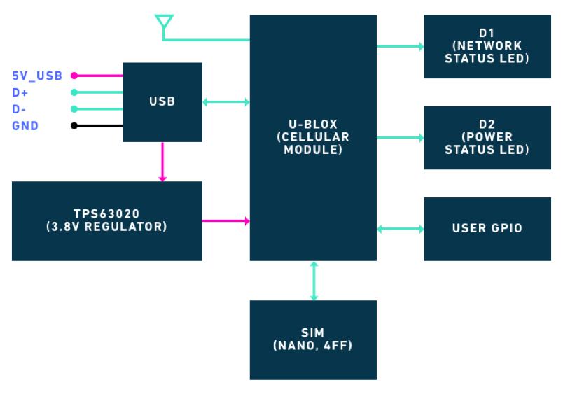 Nova Block Diagram