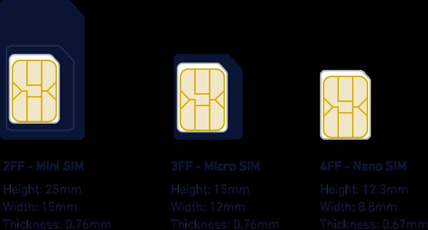 SIM Card Physical Characteristics