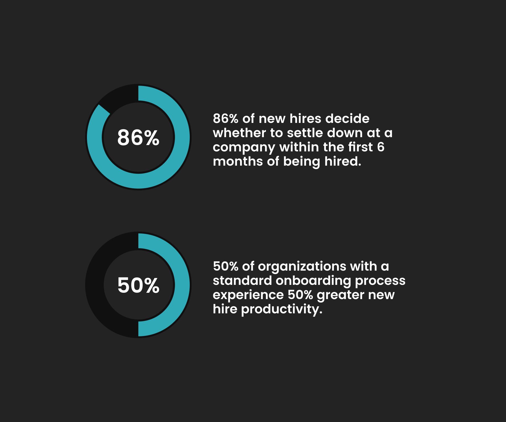 Employee Onboarding Statistics