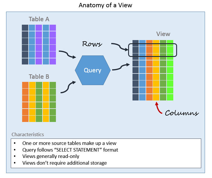Anatomy of a View