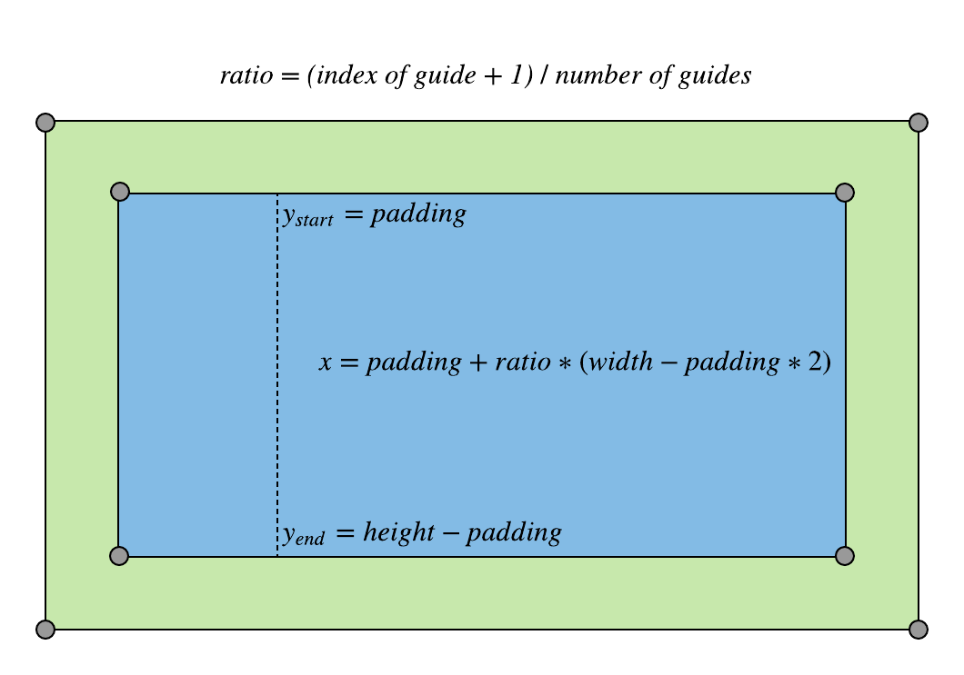 adding vertical guides diagram