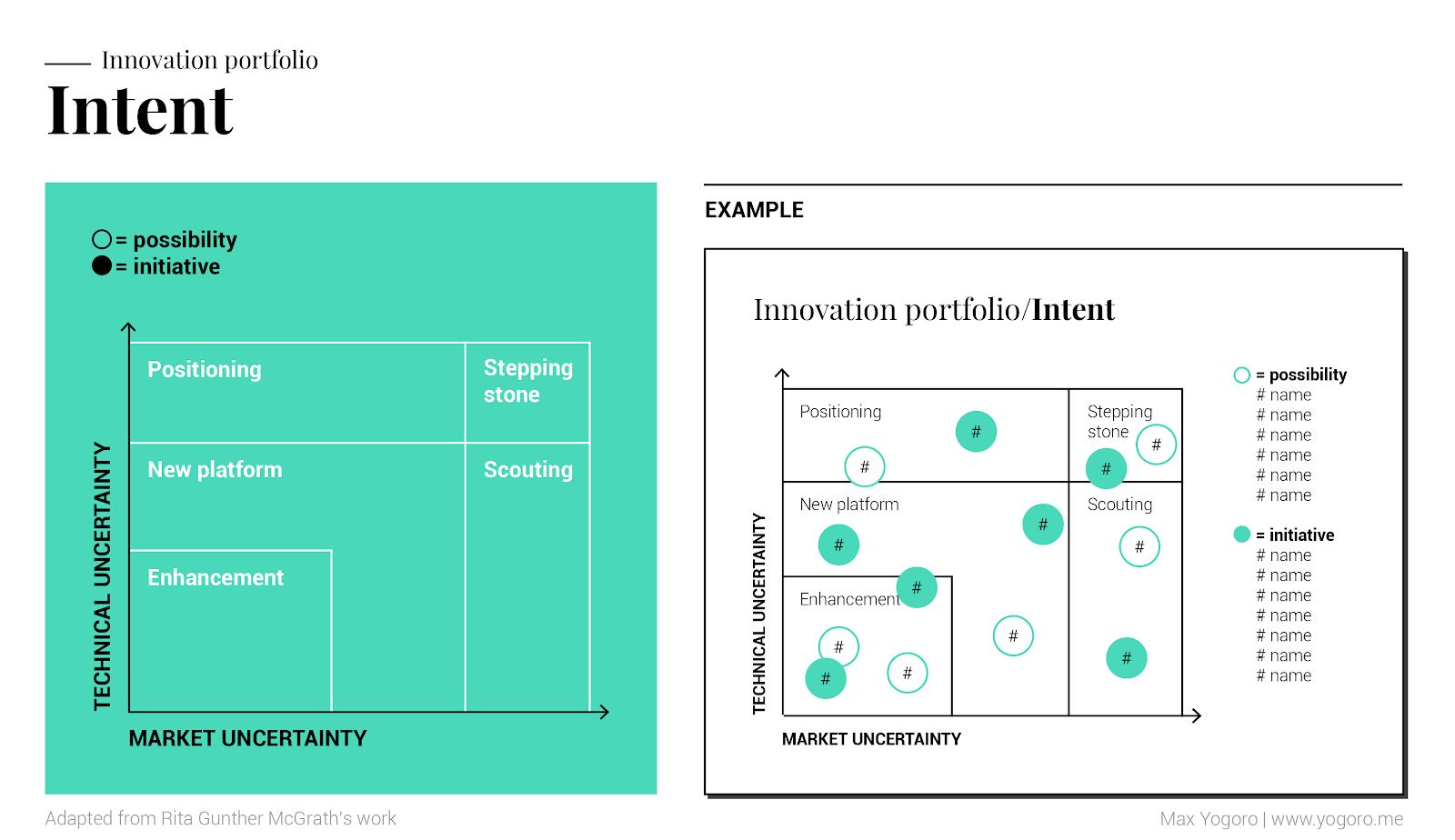 screenshot of innovation portfolio