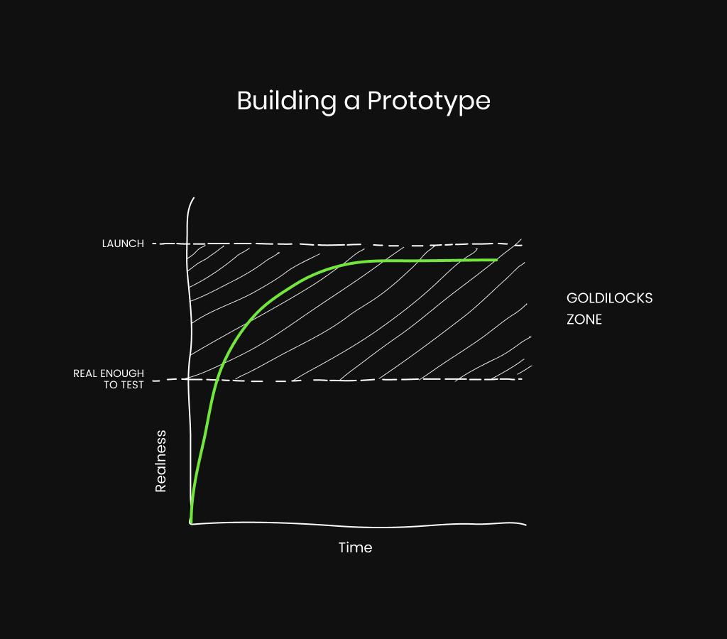 clickable prototype graph in the goldilocks zone