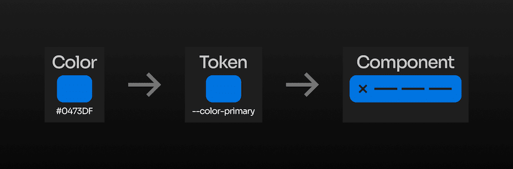 visual example of what a design token is