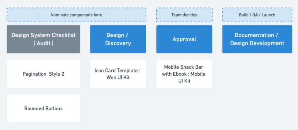 screenshot of left half of design system project board