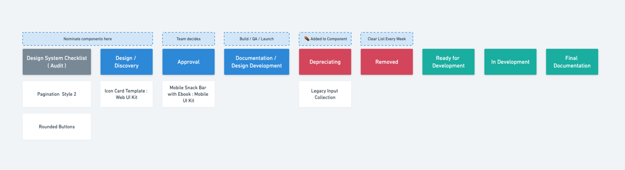 screenshot of design system project board