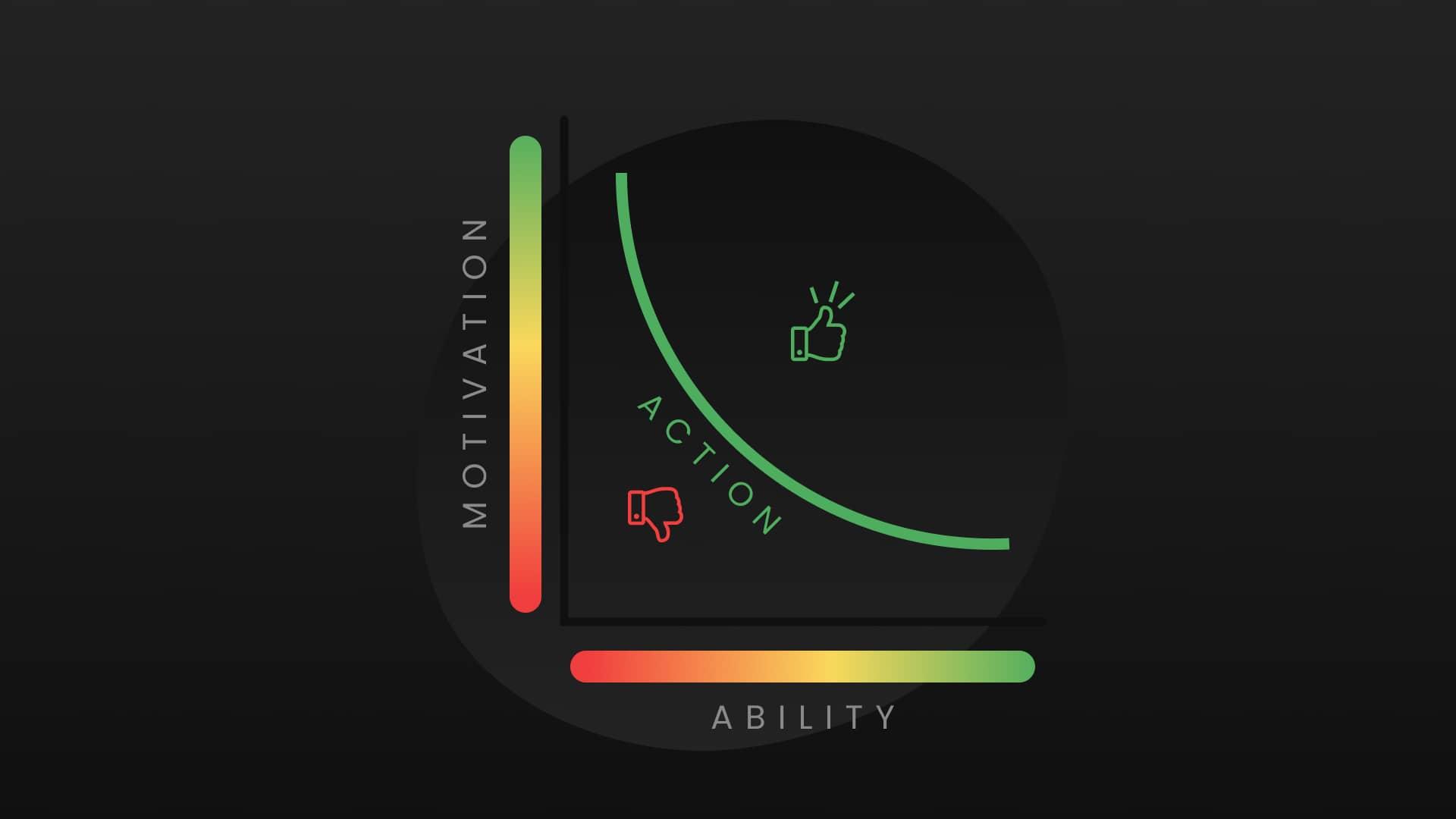 bj fogg behavior model graphic