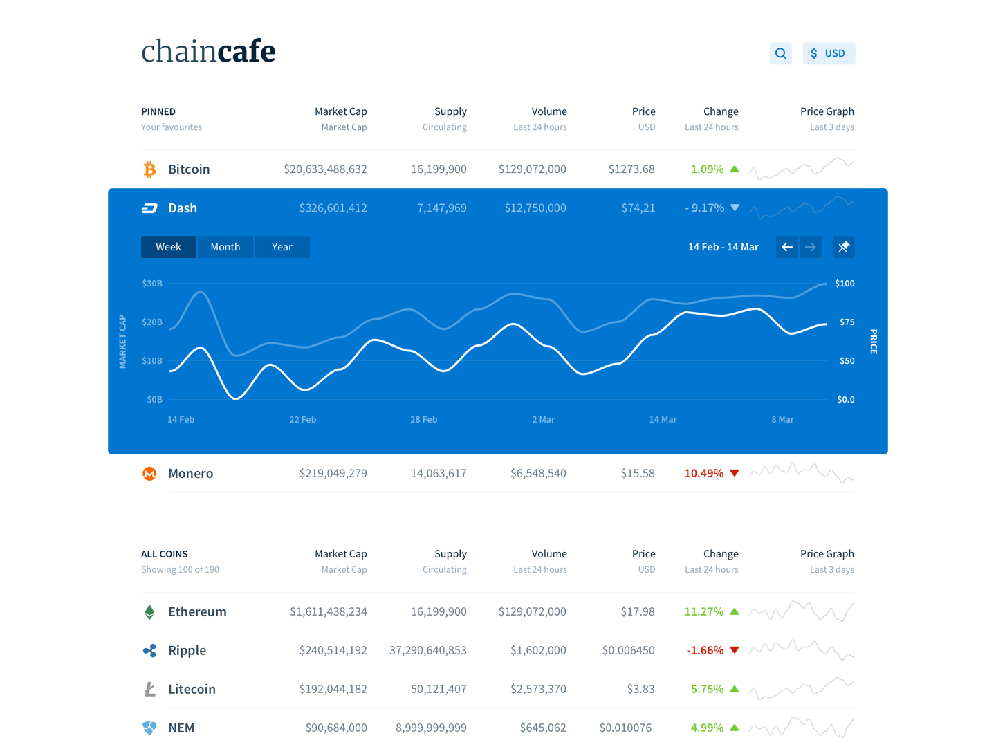 Chaincafe dashboard concept
