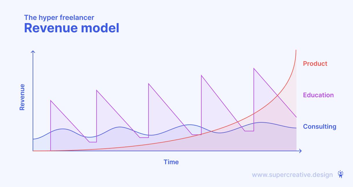 Hyper freelance revenue model