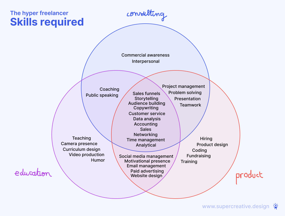 Skills required hyper freelancing