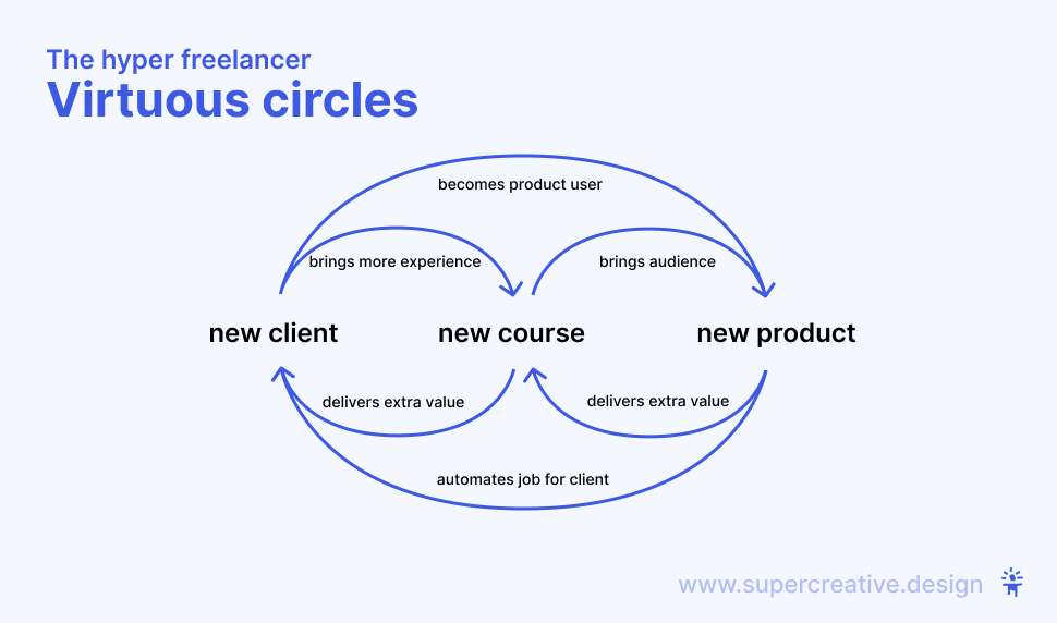 Freelancer virtuous circles