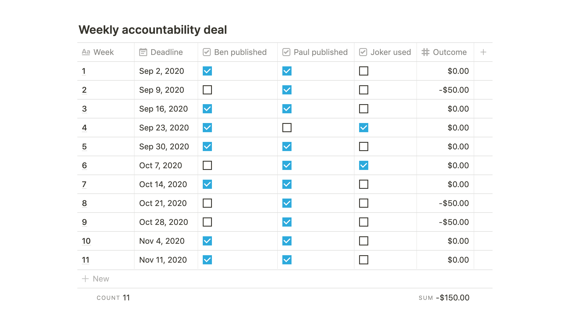 Accountability partner table
