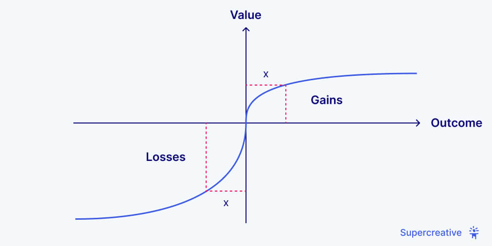 Value Function in Prospect Theory
