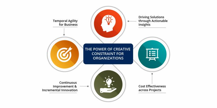The Power of Creative Constraint for Organisation