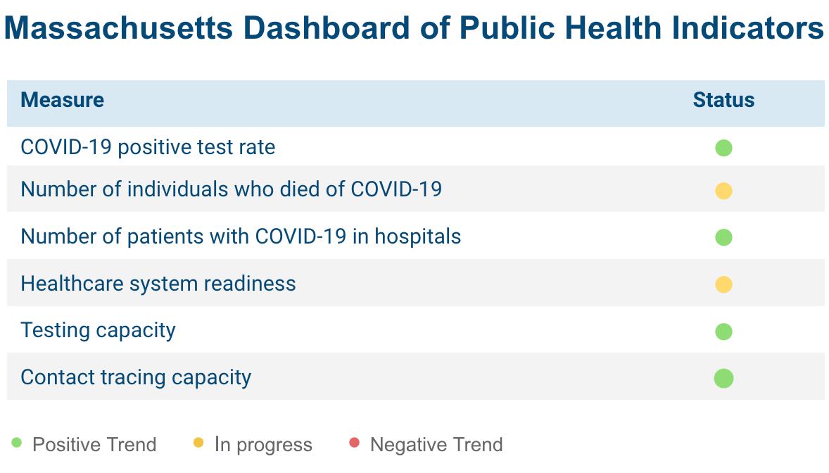 Massachusetts Dashboard of Public Health Indicators