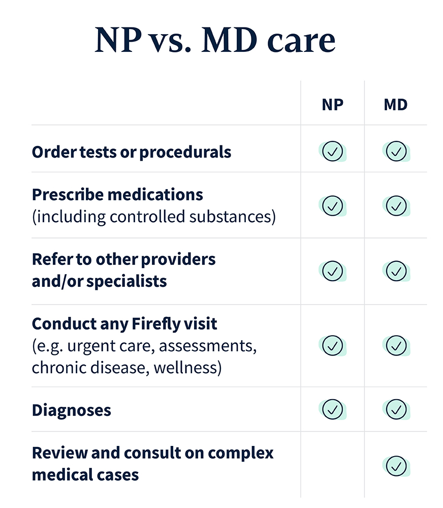 The difference in care that MDs and NPs can provide.