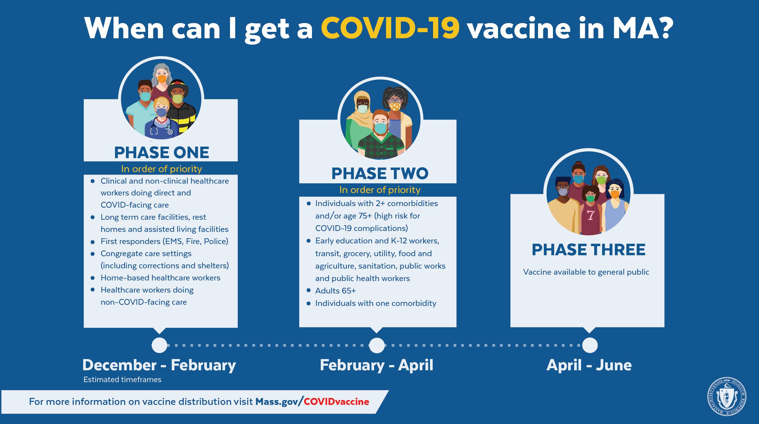 COVID-19 vaccine phases in Massachusetts