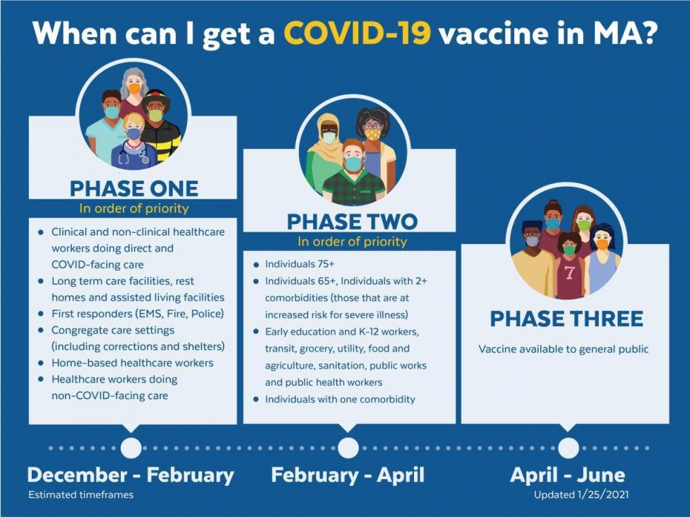 Massachusetts covid coronavirus vaccine phases