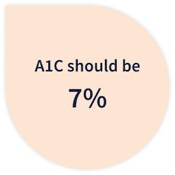 A1C should be 7%