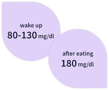 Glucose levels should be between 80-130 mg/dl after you wake up and 180 mg/dl after eating