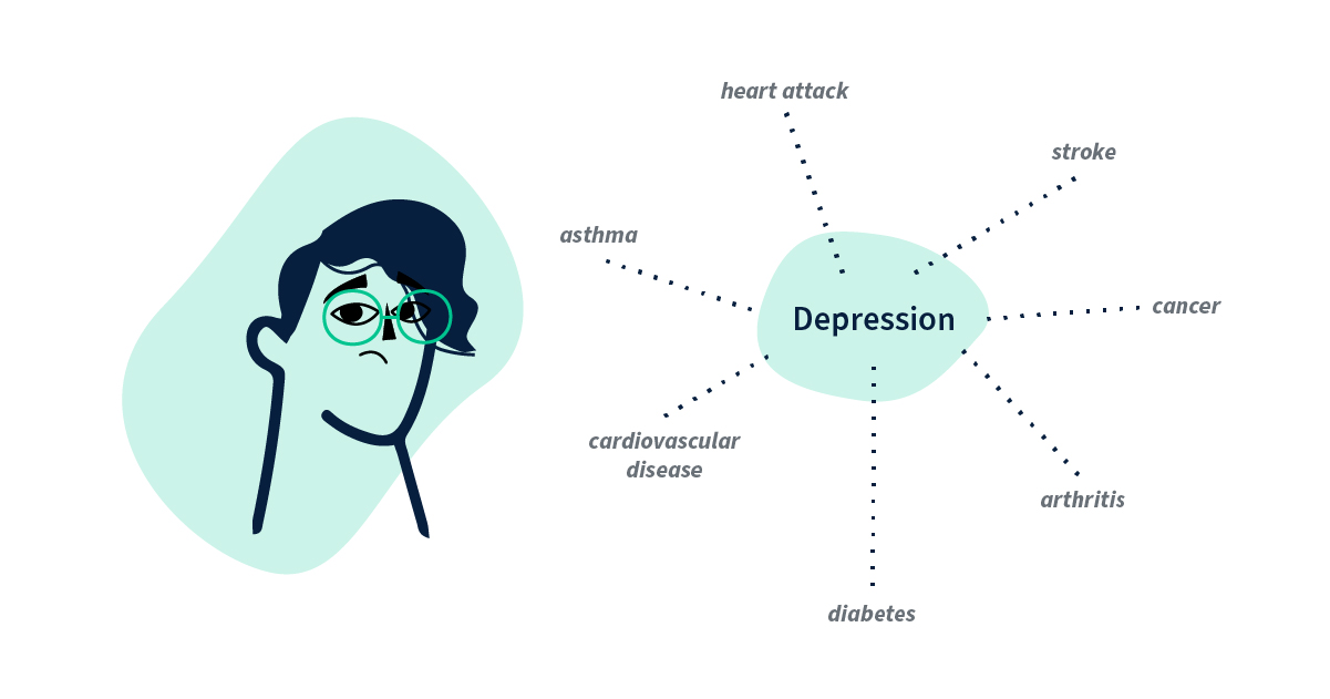 poor mental health can put patients at higher risk for many serious health issues