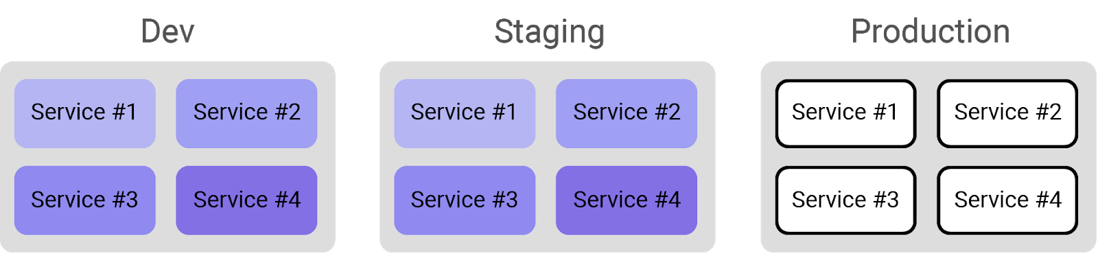 Dev Staging Production