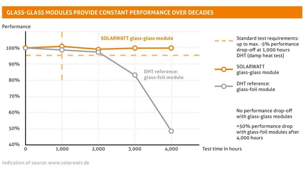 solarwatt-prestanda-ver-rtionden-glas-glas-vs-glas-folie