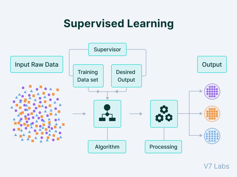 Supervised learning training data