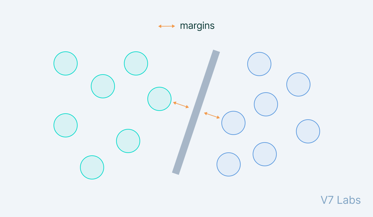 Support Vector Machines (SVM)