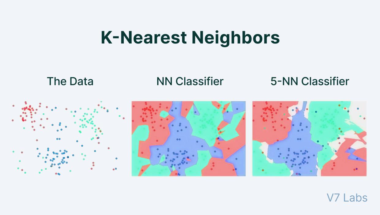 K-Nearest Neighbours
