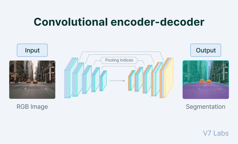 Convolutional encoder-decoder architecture