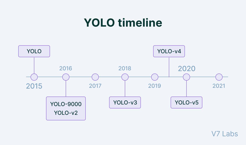 YOLO development timeline