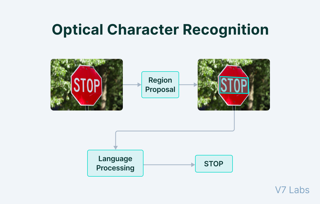 Optical Character Recognition performed on a STOP sign
