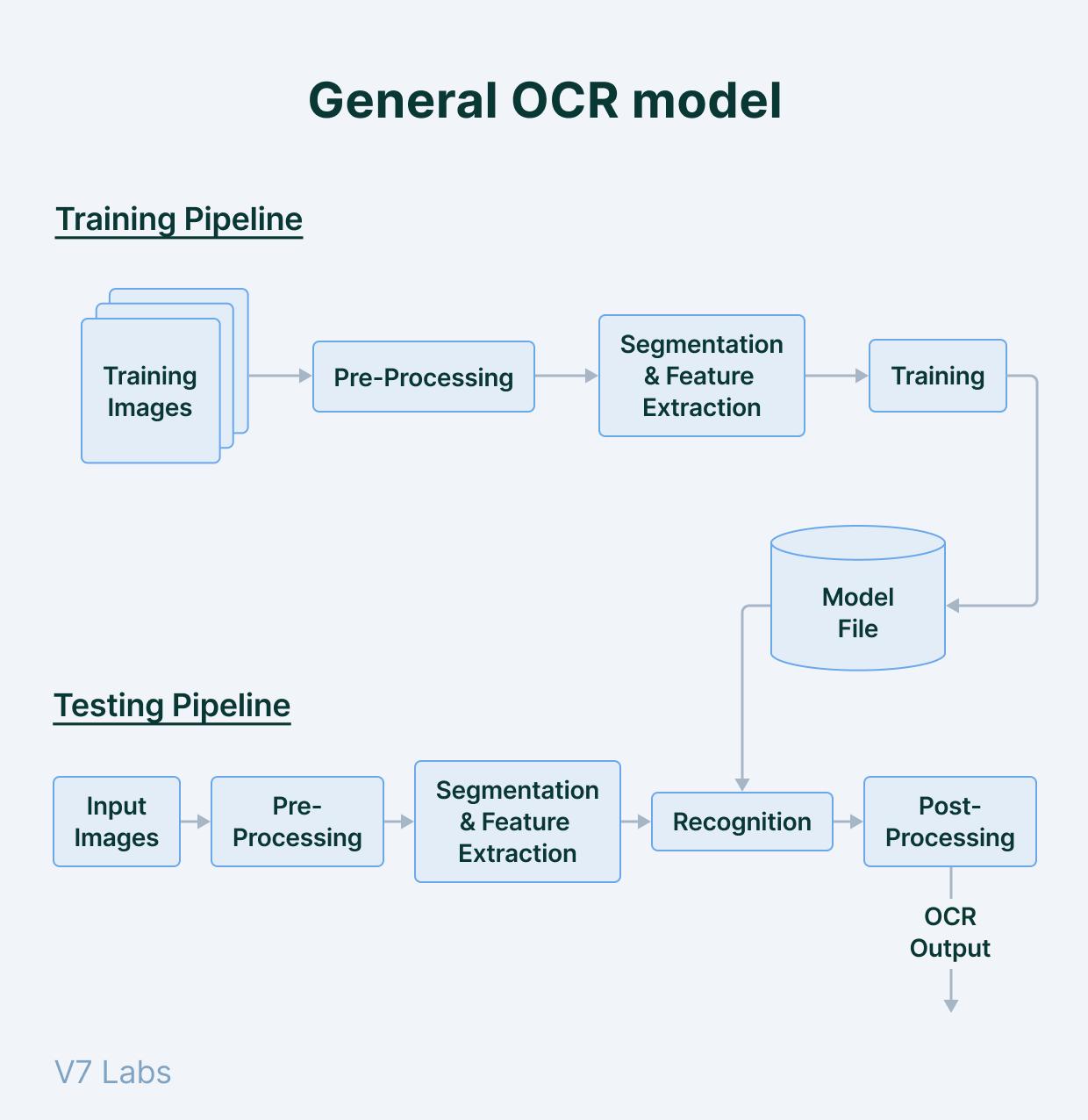 Tradicional OCR model overview