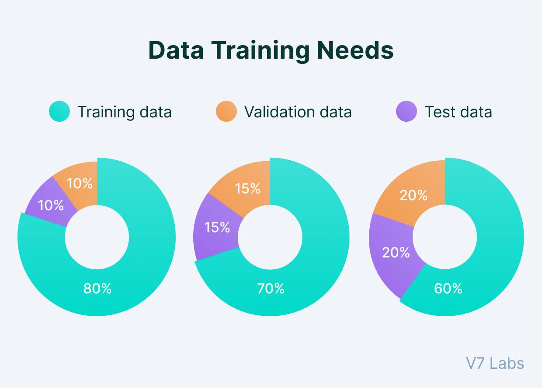 Machine Learning data split