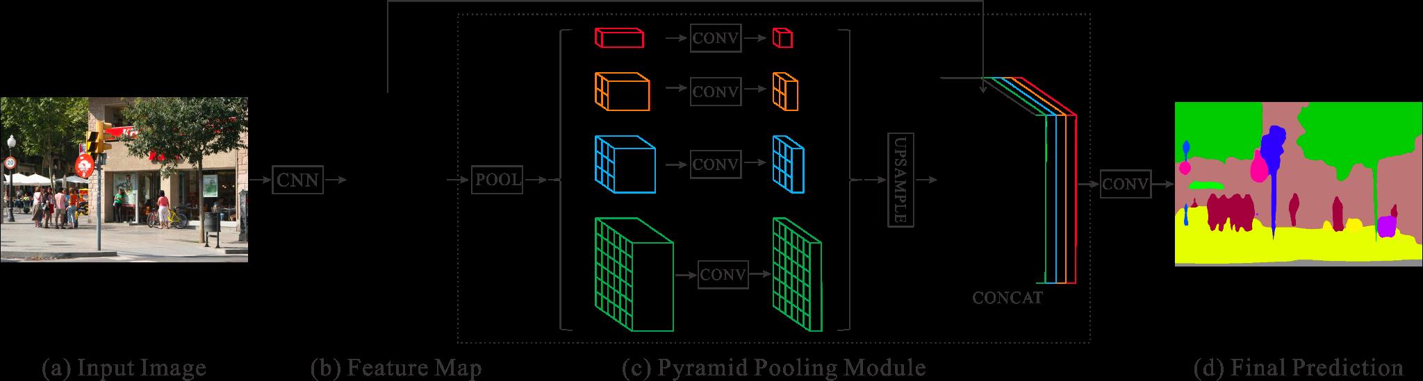 Pyramid pooling module
