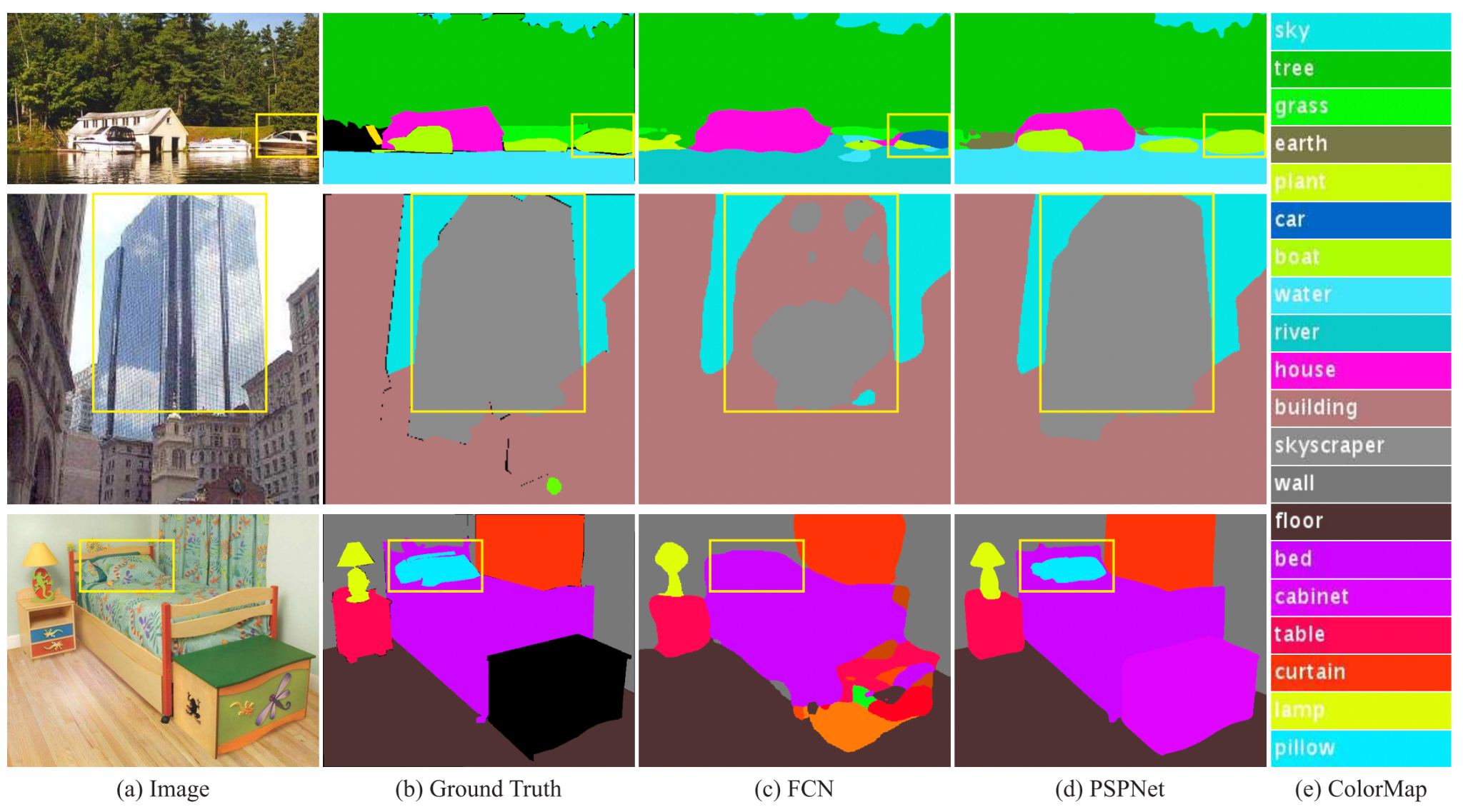 A comparison between FCN and PSPNet in performing semantic segmentation