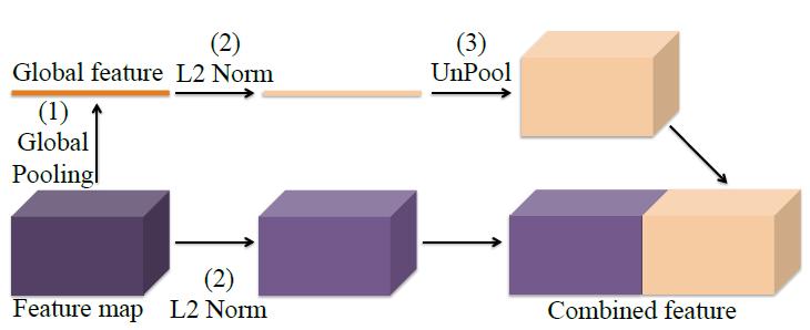 ParseNet contexture module